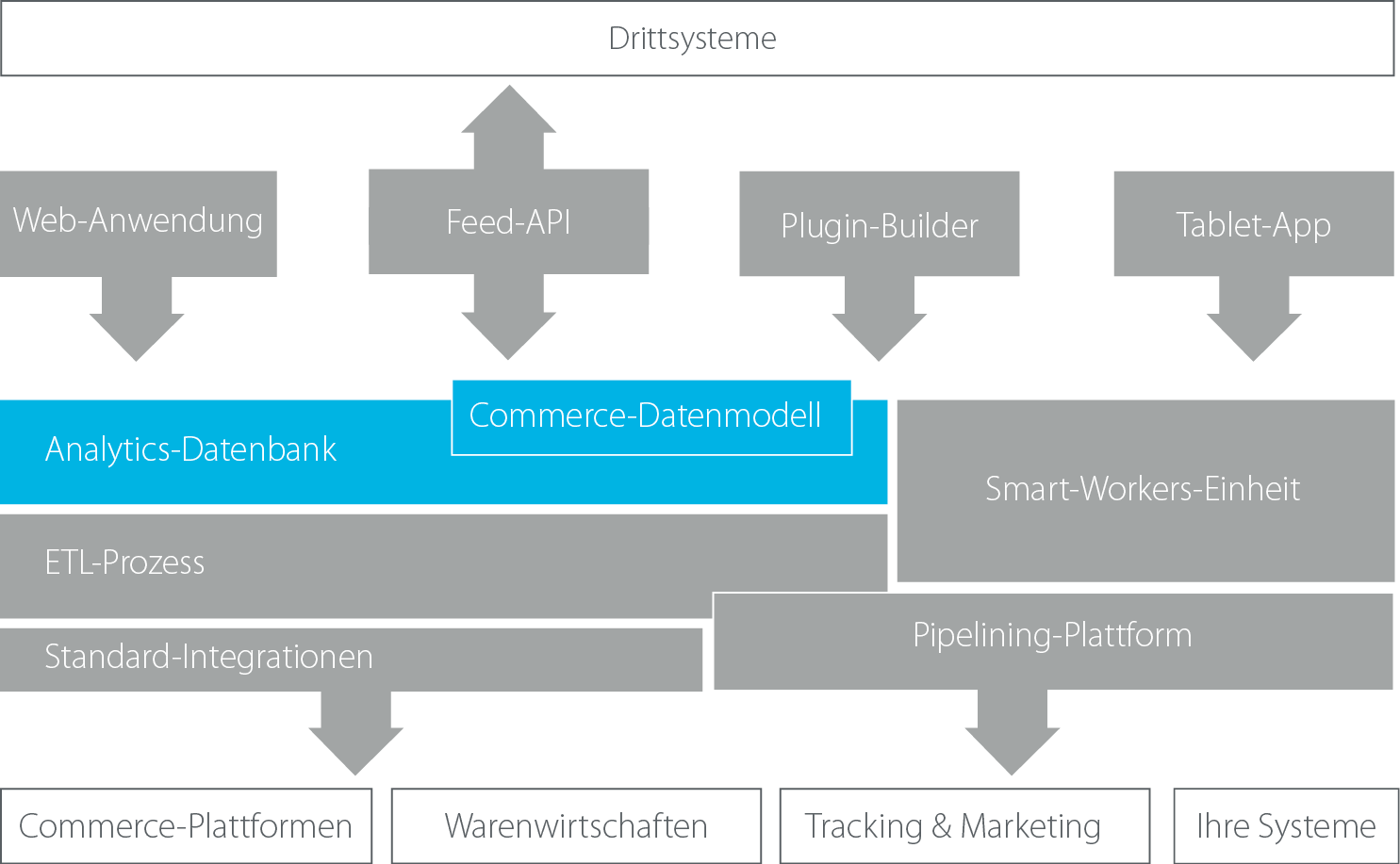 minubo Architektur: DWH & Datenmodell