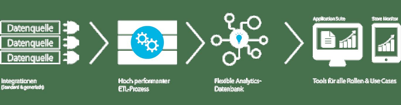 minubo Commerce Intelligence – Solution