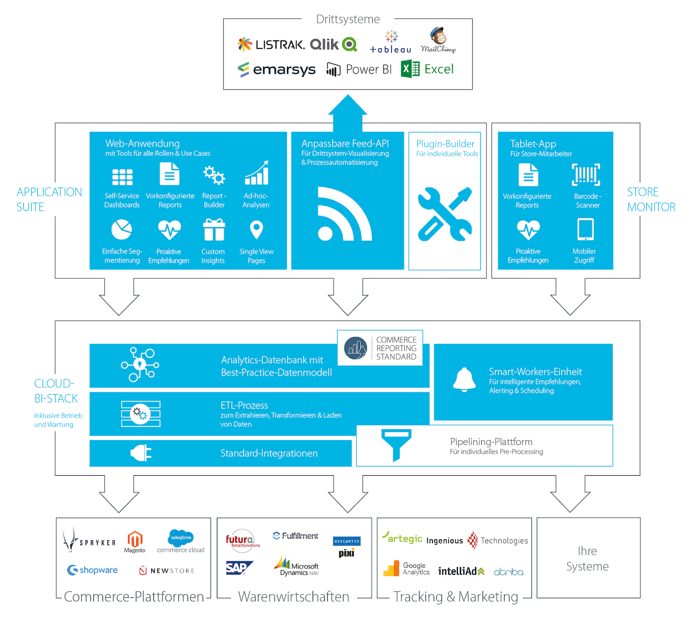 minubo Commerce Intelligence Cloud