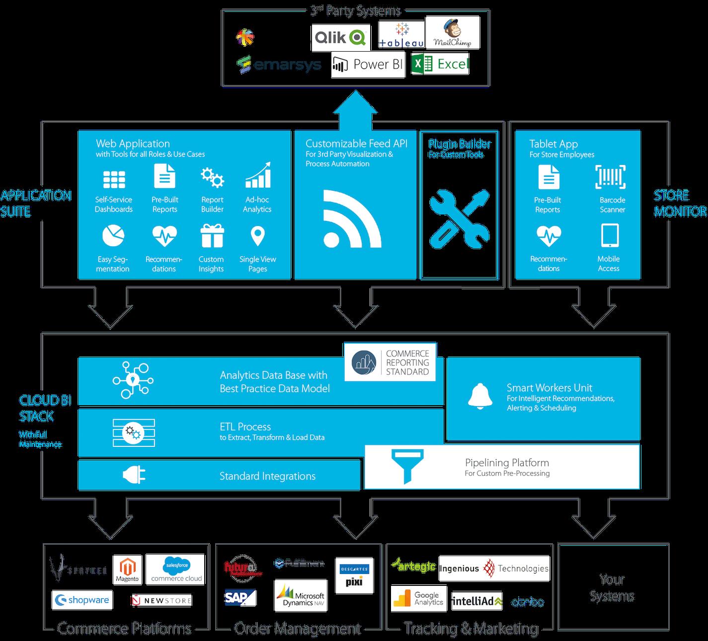 minubo Commerce Inteligence – Full-Stack BI Solution