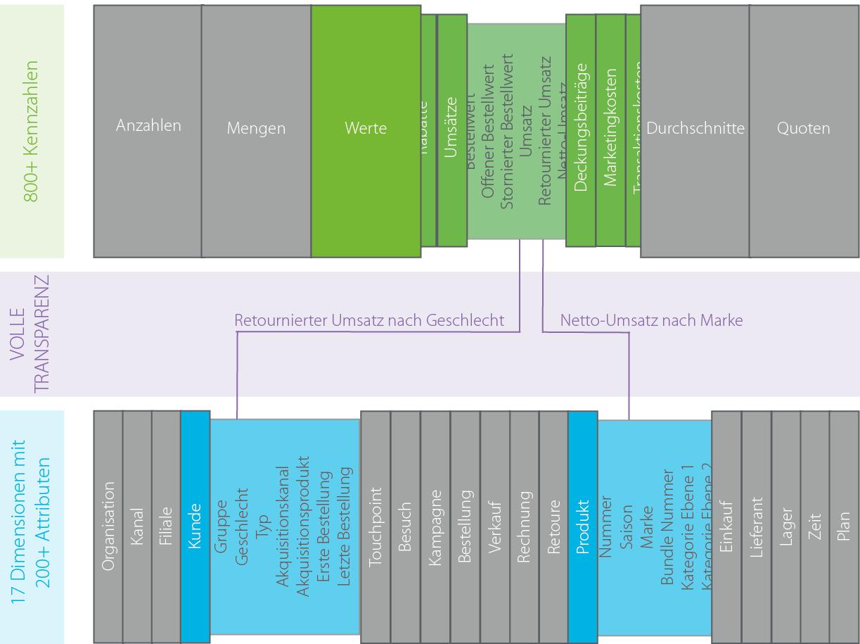 Datenmodell_03_2020_DE